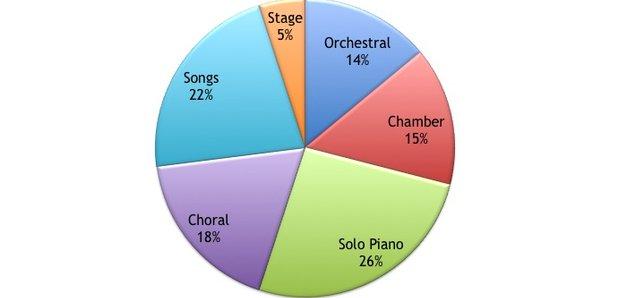 Schumann Music Infographics