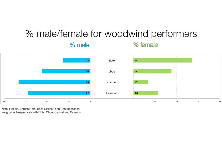 A graph depicting the gender split in woodwind