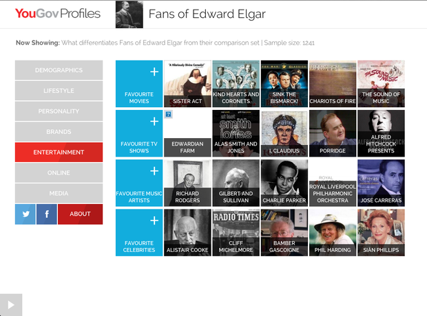 Typical fans of Elgar's music according to YouGov